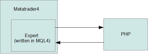 Binary options api software